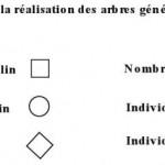 Quelques symboles pour un arbre généalogique en génétique