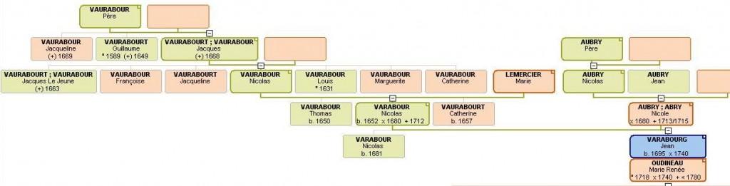 Ascendance de Jean VARABOURG