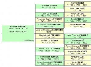 Descendance du couple Letessier x Buon et leurs conjoints