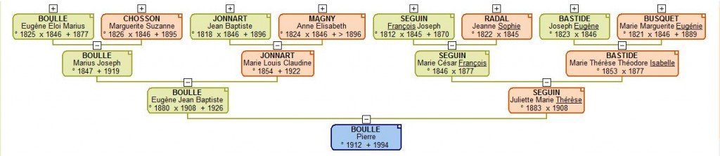 généalogie de Pierre BOULLE, écrivain français (1912-1994)