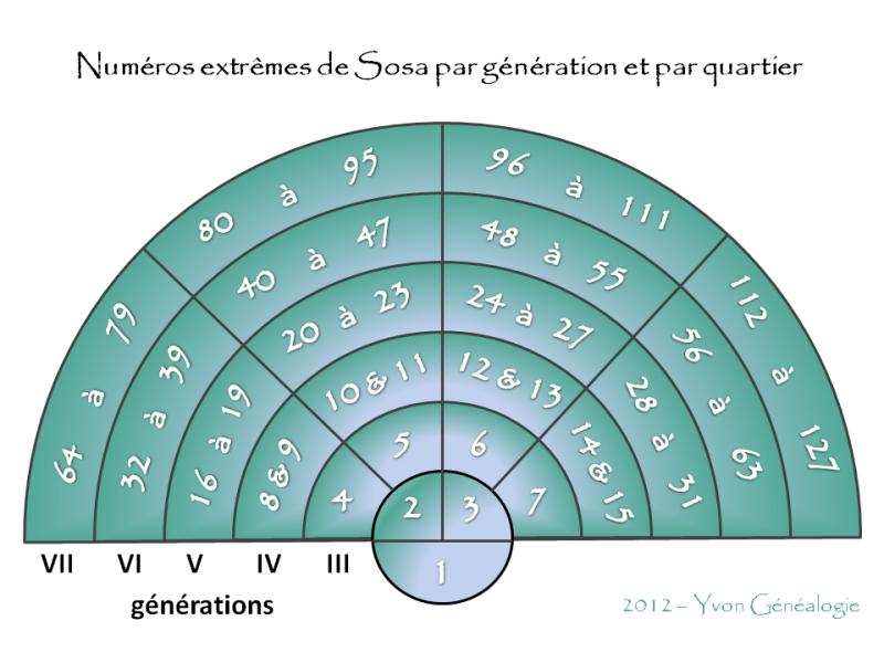 Numéros SOSA par génération et par quartier | 2012 - Yvon Généalogie