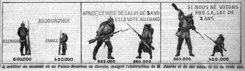 La Croix, une du 6 juin 1913, extrait - La loi de trois ans