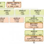 Mon Sosa 1000 : arbre généalogique JAVELLE - avant